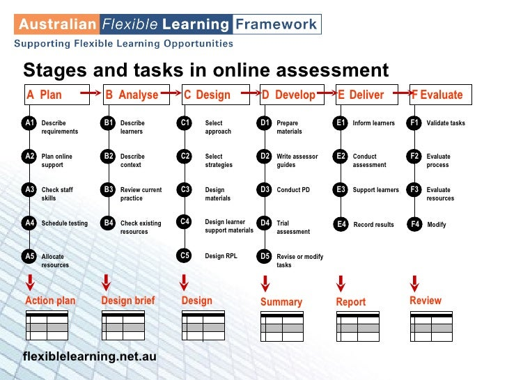 Stages and tasks in online assessment A  Plan D  Develop E   Deliver B  Analyse F   Evaluate C   Design A1 Describe requir...