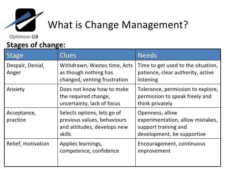 Stages of change management Kotter
