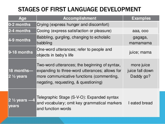 an analysis of the stages of language acquisition of children • what stages children go through in their production of sentences • what factors influence first language acquisition nothing is more important to a child's development than the acquisition of language.