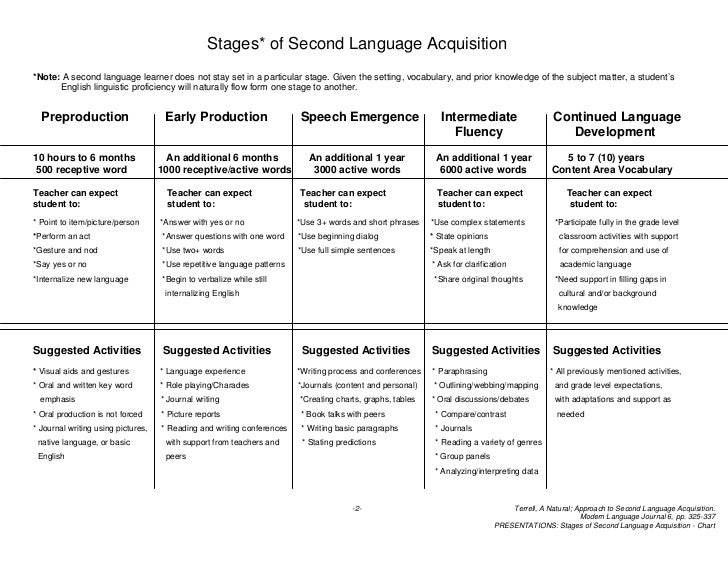 Stages* of Second Language Acquisition*Note: A second language learner does not stay set in a particular stage. Given the ...
