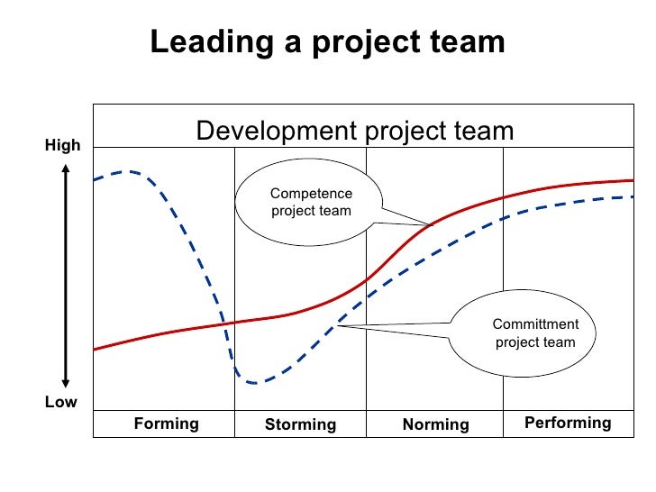 the effectiveness of project team development A 2008 meta-analysis found that team-development the effectiveness of team building define the objectives and associated tasks that make up the project.
