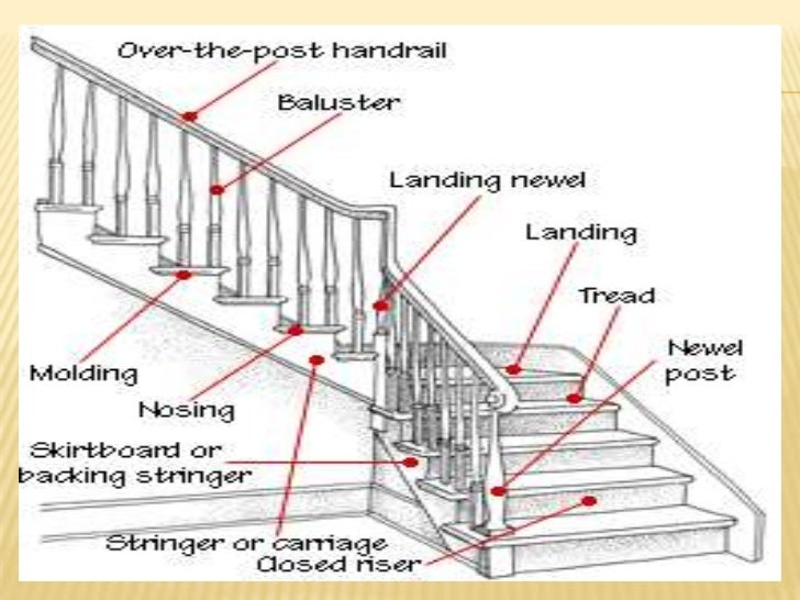 Front Elevation Of Dog Legged Staircase : Dog legged définition what is