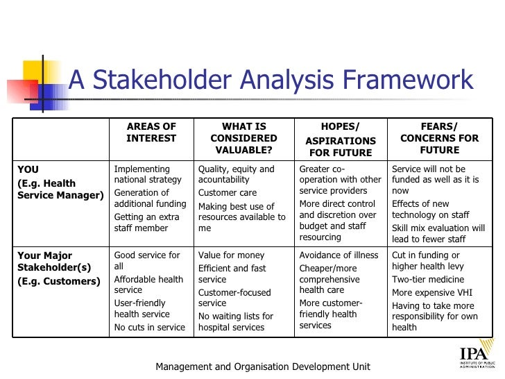stakeholder analysis Stakeholder analysis in the context of the lean enterprise by ignacio grossi submitted to the system design and management program in partial fulfillment of the.