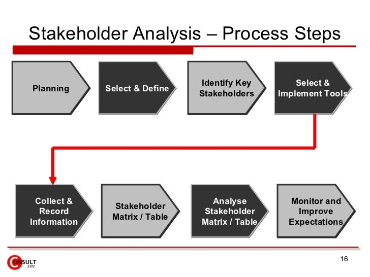 bp and stakeholder mismanagement Assignment # 1 stakeholder analysis on the british petroleum oil spill disaster stakeholder: uk and usa government the british petroleum (bp) oil spill in the gulf of mexico flowed unabated for three months in 2010.