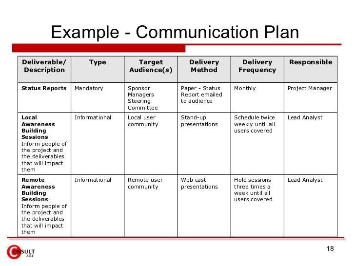 Sample Communications Plan Template Sample A Sample B Sample C – Sample Communication Plan