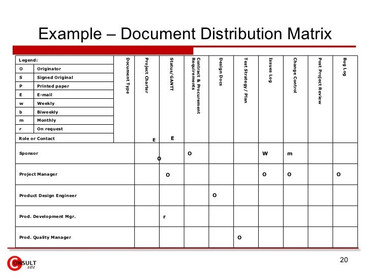 communication channel and context matrices Implementation maturity matrix,  maturity in this context implies a potential for growth in capability and indicates both the  communication channels (a) .