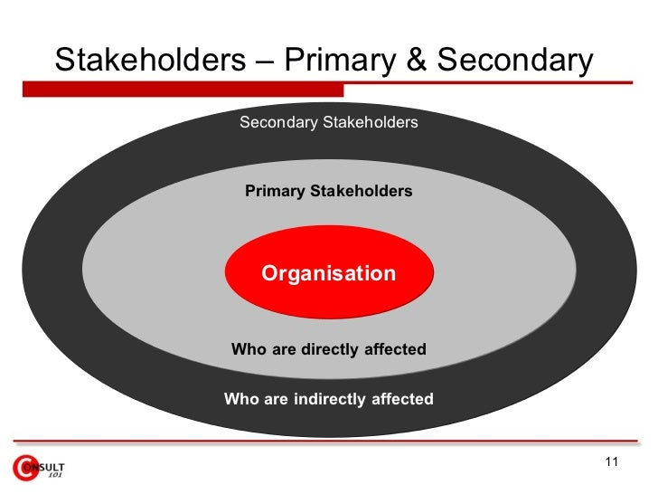 definition of stakeholders essay Definition of a stakeholder a stakeholder is any person, organization, social group, or society at large that has a stake in the business thus, stakeholders can be internal or external to the business.