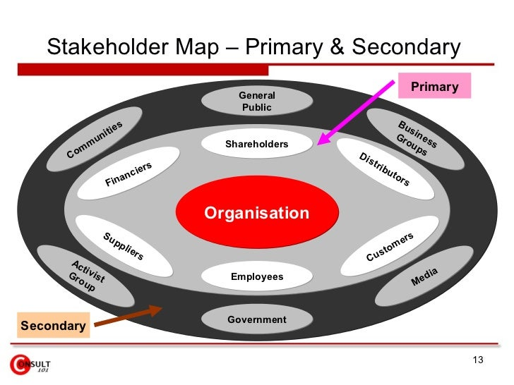 customers are primary stakeholders adelphia In business, a stakeholder is usually an investor in your company whose actions determine the outcome of your business decisions stakeholders don t have to be .