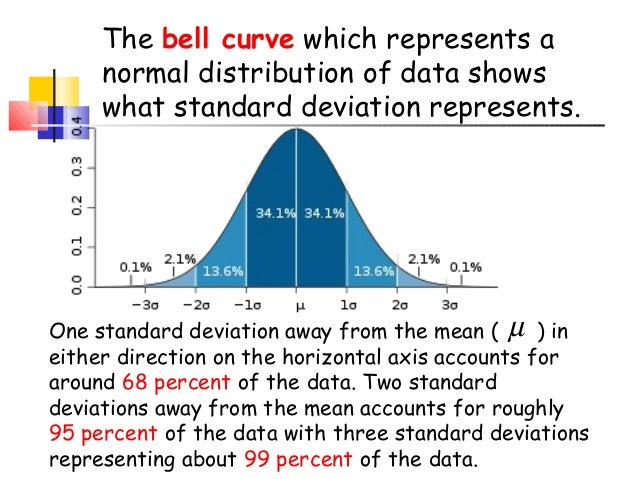 What does standard deviation show?