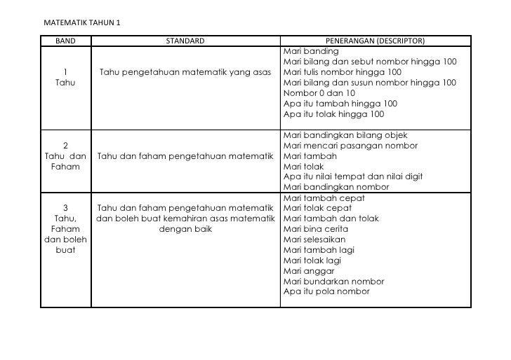 MATEMATIK TAHUN 1  BAND                      STANDARD                               PENERANGAN (DESCRIPTOR)               ...