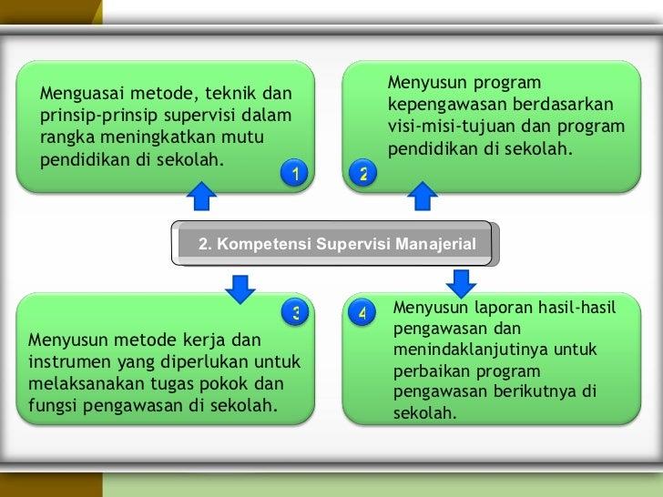 Standar Kompetensi Kepsek Dan Pengawas