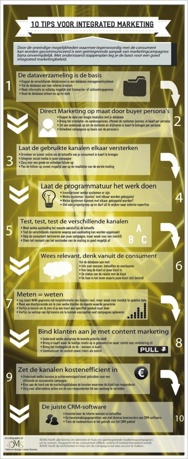 Integrated marketing stappenplan