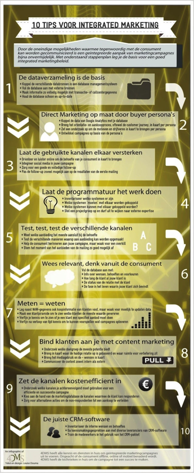 Integrated marketing stappenplan