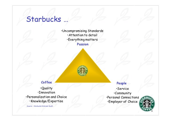 csr study on starbucks Starbucks corporation report contains a full analysis of starbucks corporate social responsibility including starbucks csr issues the report illustrates the application of the major analytical strategic frameworks in business studies such as swot, pestel, porter's five forces, value chain analysis and mckinsey 7s model on starbucks.