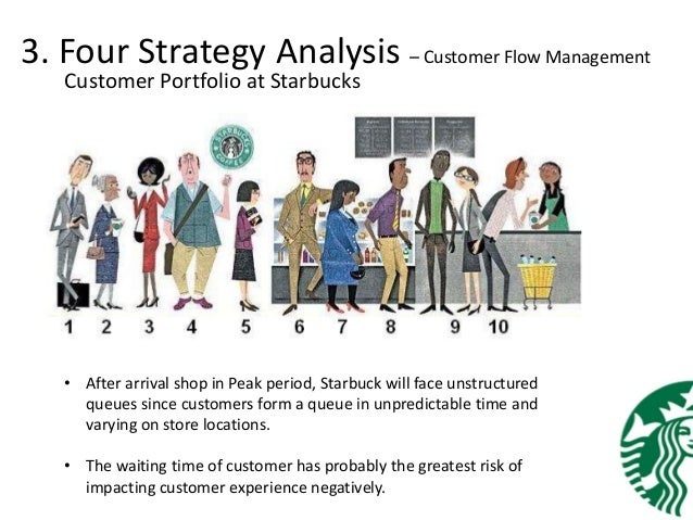 customer portfolio analysis