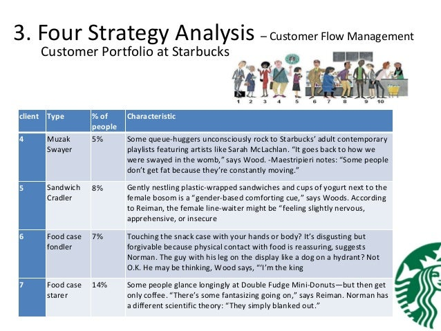 starbucks crm strategy Management information system(mis) - starbucks starbucks customer relationship management the main strategies of starbucks are as follows.