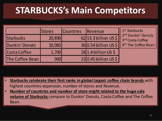 starbucks corporation competing global market View notes - starbucks[1] from bus 690 at sf state revised april 7, 2003 starbucks corporation: competing in a global market starbucks corporation is a seattle.