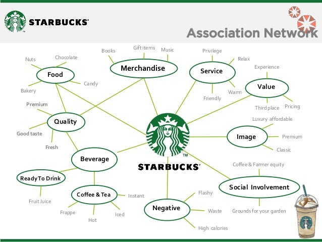 starbucks brand equity Starbucks has a big brand presence online not because they have millions of dollars for marketing and advertising, which they do have, but because they are one of the most engaging companies online not because they have millions of dollars for marketing and advertising, which they do have, but because they are one of the most engaging.