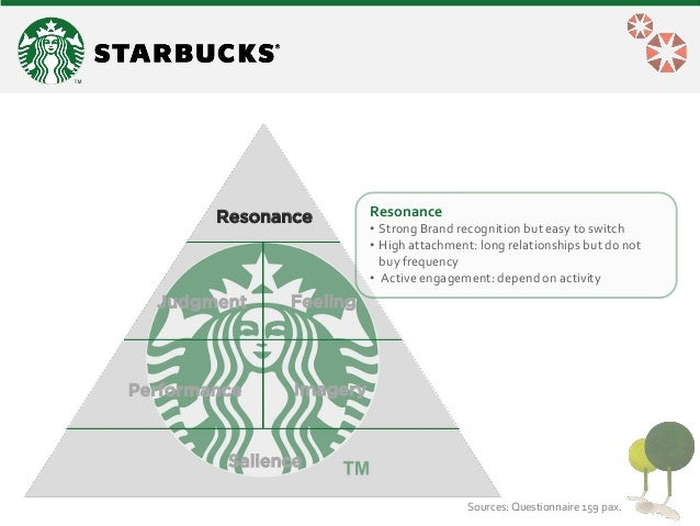 starbucks target market Strategic analysis of starbucks corporation  industry with a market share of 367%,  they target premium,.