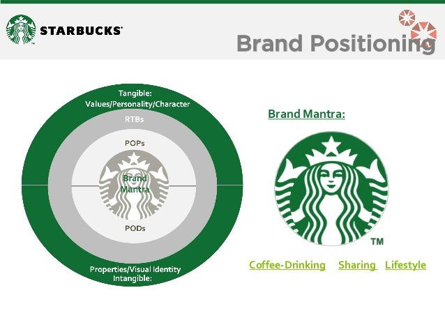 starbucks leadership styles and group communications Chapter 7 organizational structure and change figure 71 the structures of organizations vary and influence the ease or challenge of organizational.