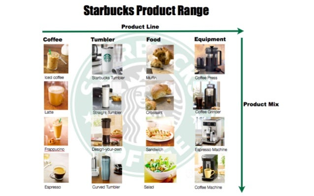 starbucks case study marketing mix Read about how starbucks has marketed its brand and products and the recent changes it made to its marketing strategy.