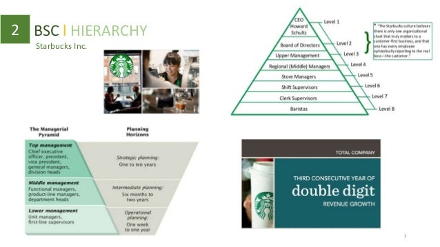 starbucks balanced scorecard Conclusion: more effective decisions the adjacent table is just an example of the metrics in a balanced scorecard, but it does provide the most important elements.