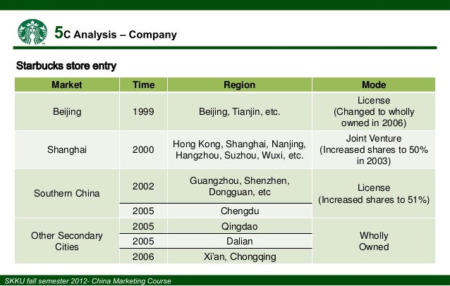 chinese beer market competitor analysis The situation analysis company analysis competitor analysis  beer market of the world develops  more about essay on sainsbury's marketing communications plan.