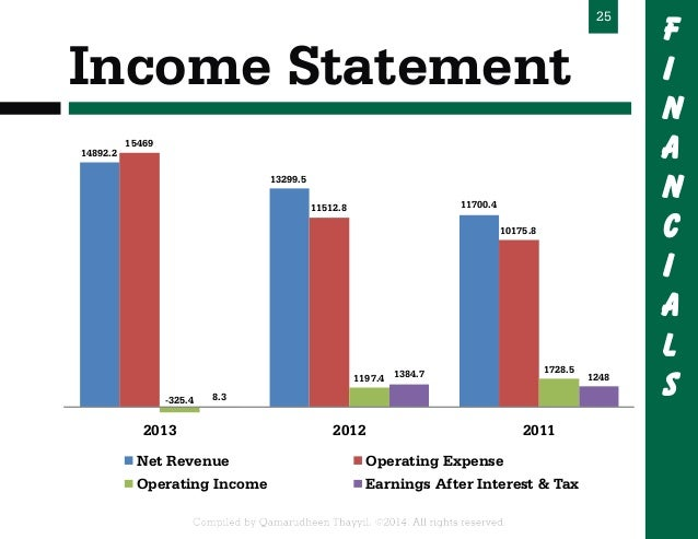 Starbucks Corp Historical Revenue (Quarterly YoY Growth) Data