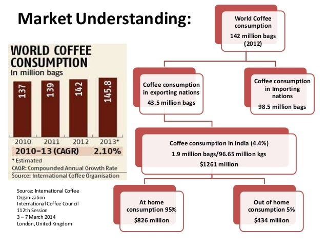 starbucks capm and sources for capital Mfin 823 - starbucks research report starbucks: share price source: (wacc) – the cost of equity for starbucks, calculated using capm.