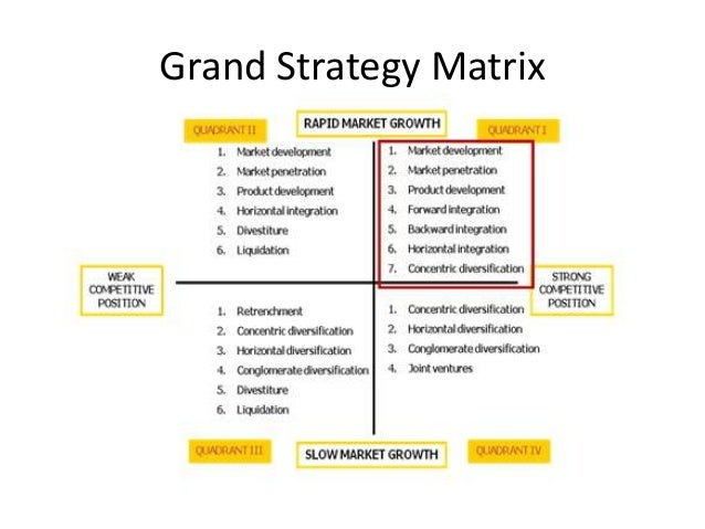 kelloggs growth matrix The ansoff growth matrix was available in 1957 in harvard business review it is a very easy and speedy model that helps the companies to think about growth, development, penetration and expansion in prevailing markets.