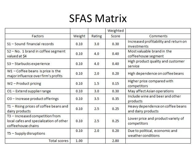starbucks efe matrix 13 figure 5 – grand strategy matrix: quadrant iv   starbucks corporation is a  major company that operates in the coffee business since 1971.