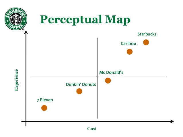 starbucks coffee and tea resource manual