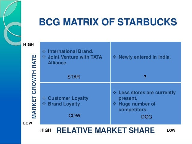 starbucks portfolio matrix Case study: starbucks kathleen lee 5 above is the boston matrix it shows the cash cows as the regular starbucks line of coffee's, latte's and frappacinos found at nearly every location.