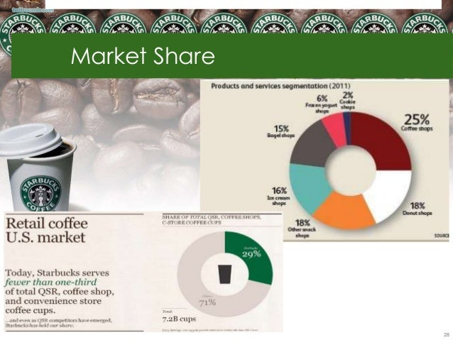 starbucks and the global market Starbucks - statistics & facts starbucks corporation is an american coffee company and coffeehouse chain the company was founded in seattle, washington in 1971 by jerry baldwin, gordon bowker and.