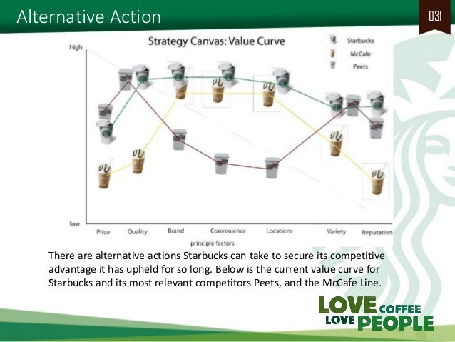 alternative strategies for starbucks Starbucks case study solution university of development alternative corporate strategy: starbucks into an.