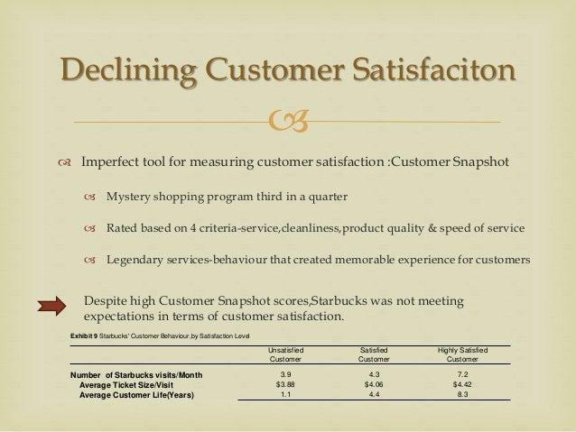 starbucks delivering customer service View essay - starbucks: delivering customer service case study from bad 345 at dominican timothy little bad 345 case study 2 starbucks: delivering customer service.