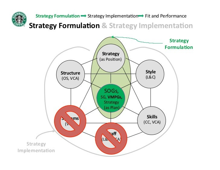 starbucks strategy implementation Hello i need help with the following: the selected organization is starbucks my scenario: i am focusing on competing coffee companies and what attracts people to.