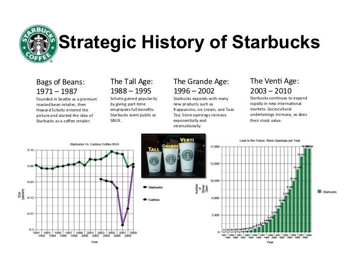 history of starbuck Starbucks china has reached many milestones - from our first store, to our own university read our history.