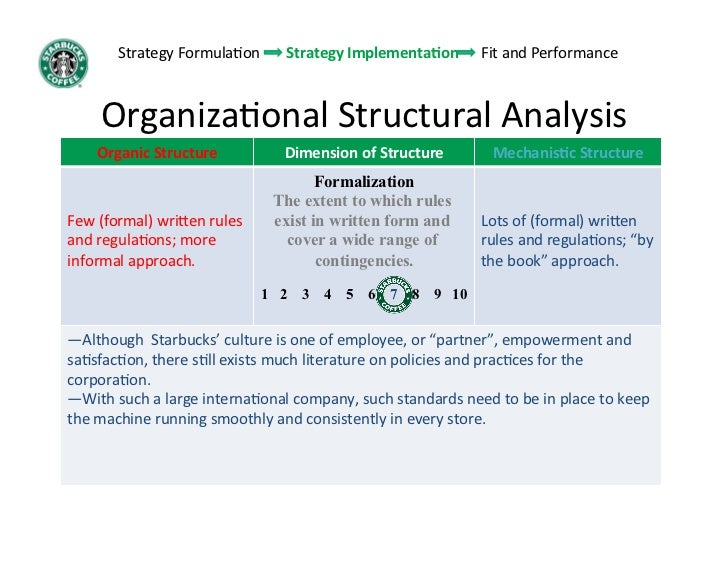 starbucks corporate level strategy State the differences among the three strategic levels: corporate, business, and  functional  what type of functional and operational plans does starbucks have.