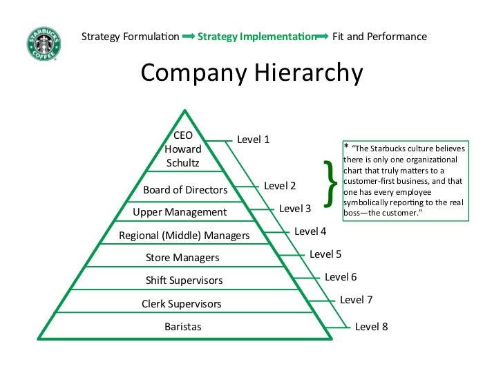 starbucks hierarchy structure