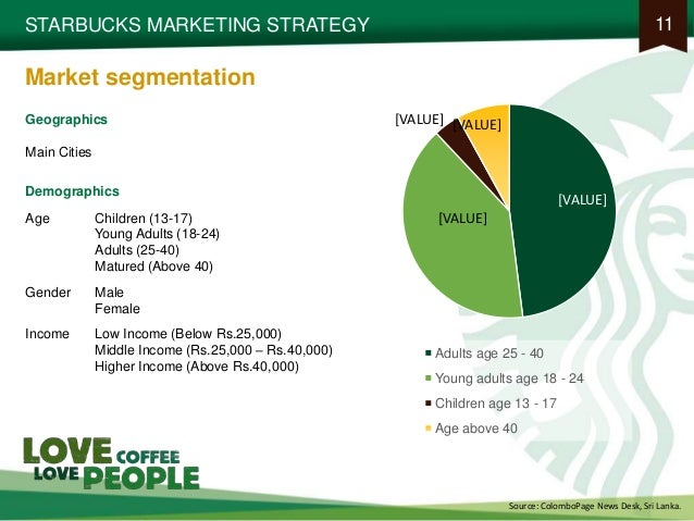 starbucks marketing study Case study is regarded as most convenient research methodology to review the marketing effectiveness of starbucks case study would consider the best in class marketing communication tools including social media marketing to aid the organizational growth by starbucks.