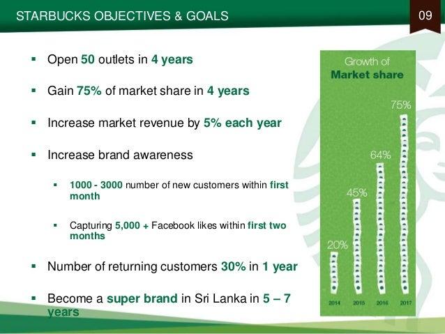 starbuck marketing strategy essay