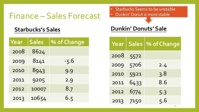 starbuck financial analysis Starbucks corporation report contains more detailed discussion of starbucks value chain analysis covering analysis of support activities the report also.