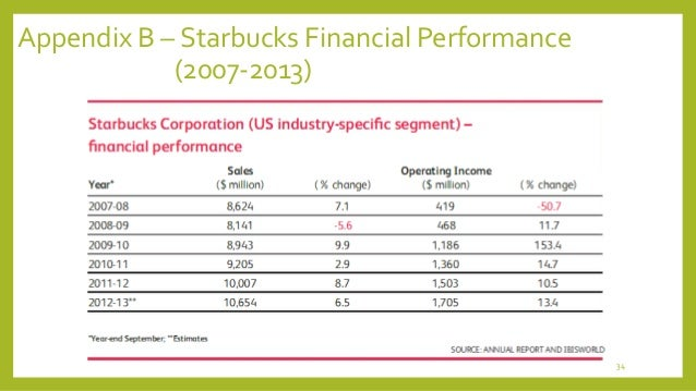a financial analysis of the starbucks company The financial statement data sets below provide numeric information from the face financials of all financial statements this data is extracted from exhibits to corporate financial reports filed with the commission using extensible business reporting language (xbrl.