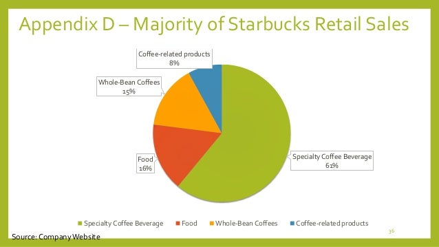 starbucks major types of buying situations Study 744 mkt 3305 study guide (2013-14 christenson) major categories of bus customers buying situations market segment.