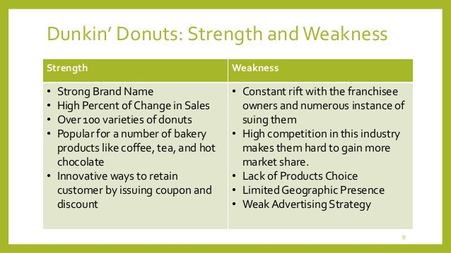 starbucks weakness An interesting analysis of starbucks's swot, 4ps, strategy, marketing, finance etc hope you will enjoy this presentation go through the slides and don't forget to hit like and share buttons.