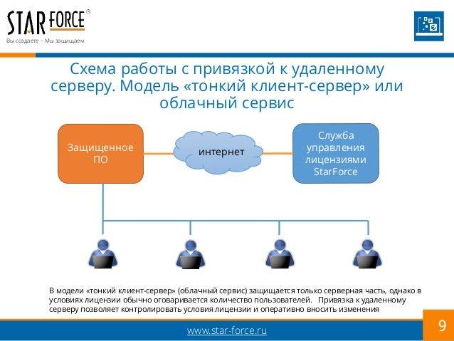 Модель «тонкий клиент-сервер»