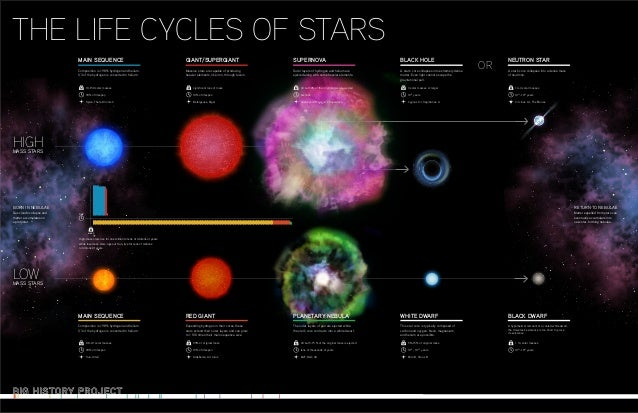 Star Lifecycles Poster