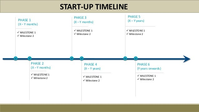 startup milestone template - start up idea creation