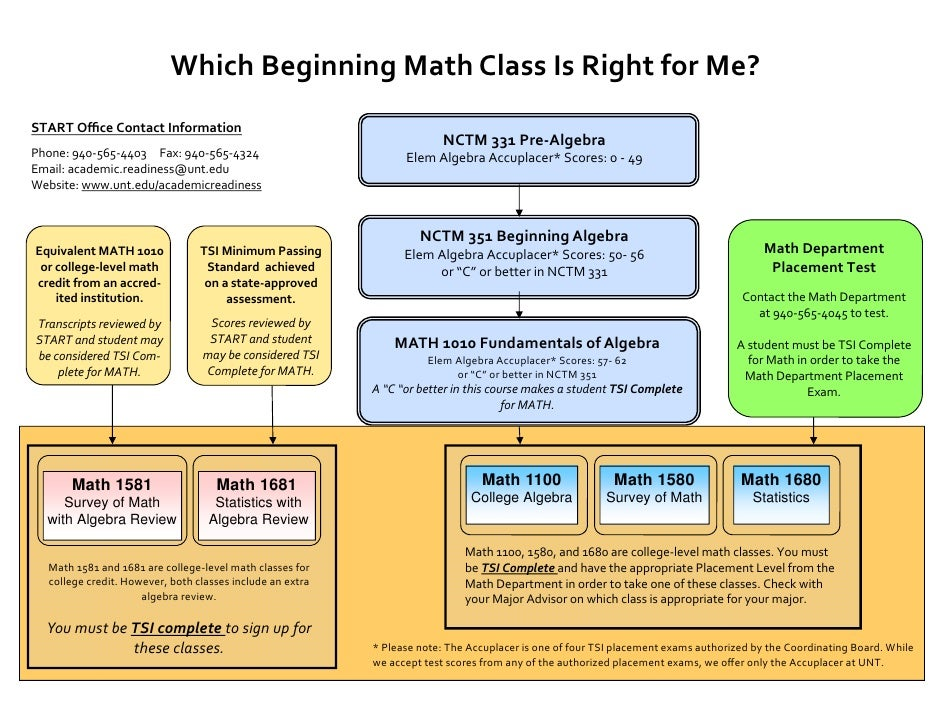 Which Beginning MATH is Right For Me?